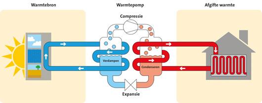 Werking geothermische warmtepomp